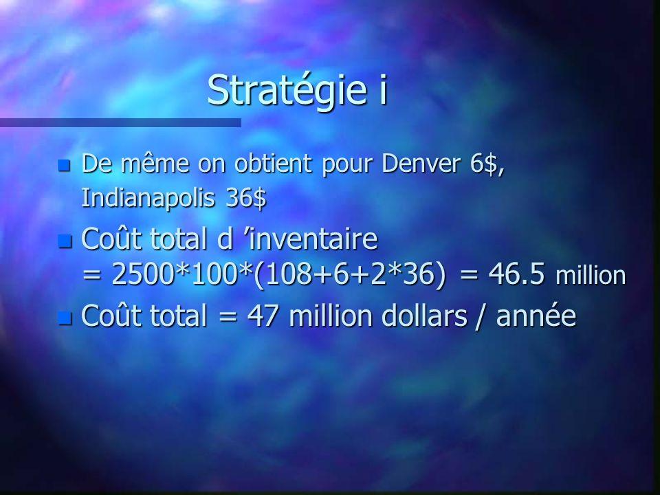 Stratégie i n De même on obtient pour Denver 6$, Indianapolis 36$ n Coût total d inventaire = 2500*100*(108+6+2*36) = 46.5 million n Coût total = 47 million dollars / année