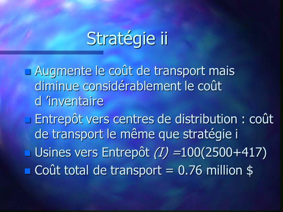 Stratégie ii n Augmente le coût de transport mais diminue considérablement le coût d inventaire n Entrepôt vers centres de distribution : coût de tran