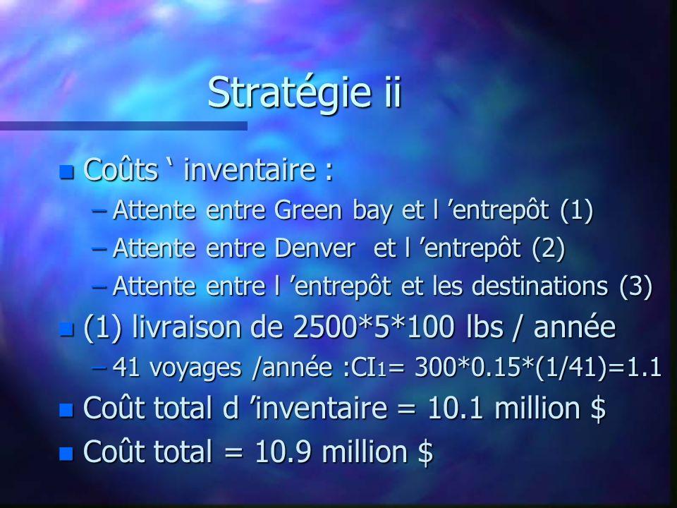 Stratégie ii n Coûts inventaire : –Attente entre Green bay et l entrepôt (1) –Attente entre Denver et l entrepôt (2) –Attente entre l entrepôt et les destinations (3) n (1) livraison de 2500*5*100 lbs / année –41 voyages /année :CI 1 = 300*0.15*(1/41)=1.1 n Coût total d inventaire = 10.1 million $ n Coût total = 10.9 million $