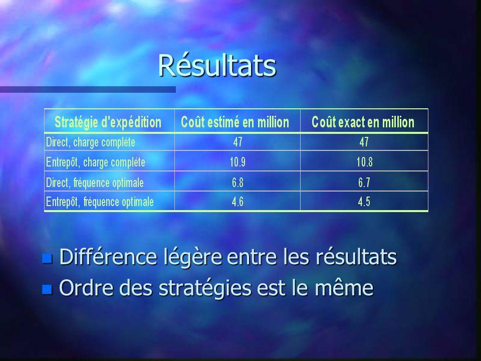 Résultats n Différence légère entre les résultats n Ordre des stratégies est le même