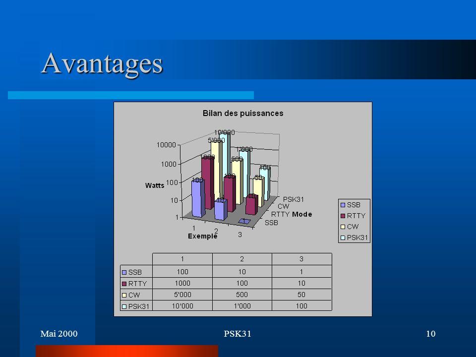 Mai 2000PSK319 Avantages Faible largeur de bande - SSB: 3 kHz - RTTY: 300 Hz - CW: 50-100 Hz - PSK: 31 Hz Utilisable avec un PC muni d une carte son Performant même lorsque le rapport S/N est faible