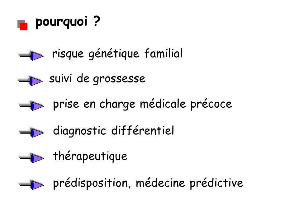 pourquoi ? suivi de grossesse risque génétique familial prise en charge médicale précoce diagnostic différentiel prédisposition, médecine prédictive t