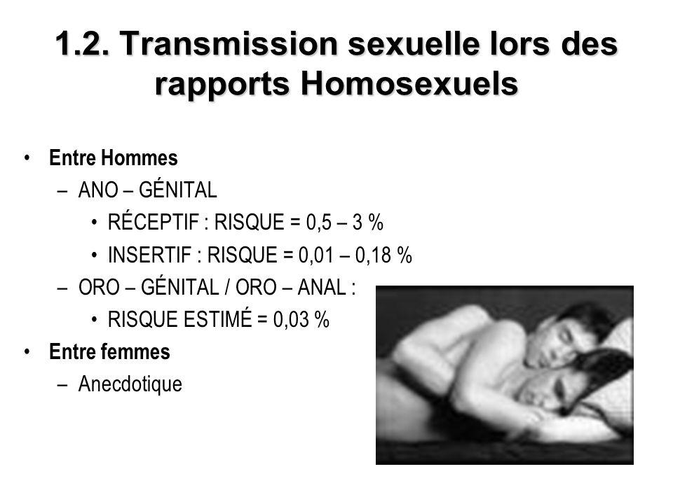 1.2. Transmission sexuelle lors des rapports Homosexuels Entre Hommes –ANO – GÉNITAL RÉCEPTIF : RISQUE = 0,5 – 3 % INSERTIF : RISQUE = 0,01 – 0,18 % –