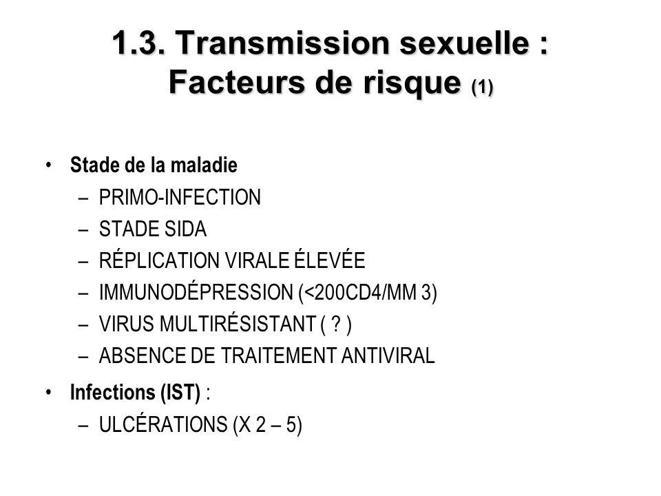 1.3. Transmission sexuelle : Facteurs de risque (1) Stade de la maladie –PRIMO-INFECTION –STADE SIDA –RÉPLICATION VIRALE ÉLEVÉE –IMMUNODÉPRESSION (<20