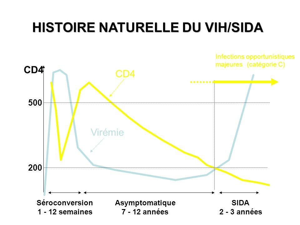 HISTOIRE NATURELLE DU VIH/SIDA SIDA 2 - 3 années Virémie CD4 Séroconversion 1 - 12 semaines Asymptomatique 7 - 12 années 200 500 CD4 Infections opport