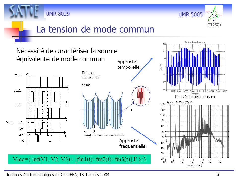 UMR 8029 Journées électrotechniques du Club EEA, 18-19 mars 2004 9 UMR 5005 Schéma équivalent monophasé avec termes de couplage Modèle équivalent de londuleur Masse Zd Iabs Vat Vbt Vct Londuleur est représenté par 2 types de sources - de courant pour le mode différentiel - de tension pour le mode commun (3 sources : bras triphasés) Restriction au seul mode commun