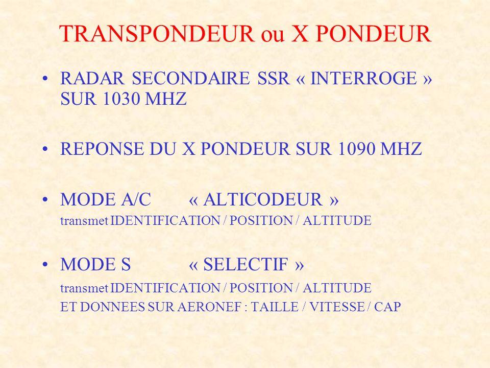 TRANSPONDEUR ou X PONDEUR RADAR SECONDAIRE SSR « INTERROGE » SUR 1030 MHZ REPONSE DU X PONDEUR SUR 1090 MHZ MODE A/C « ALTICODEUR » transmet IDENTIFIC