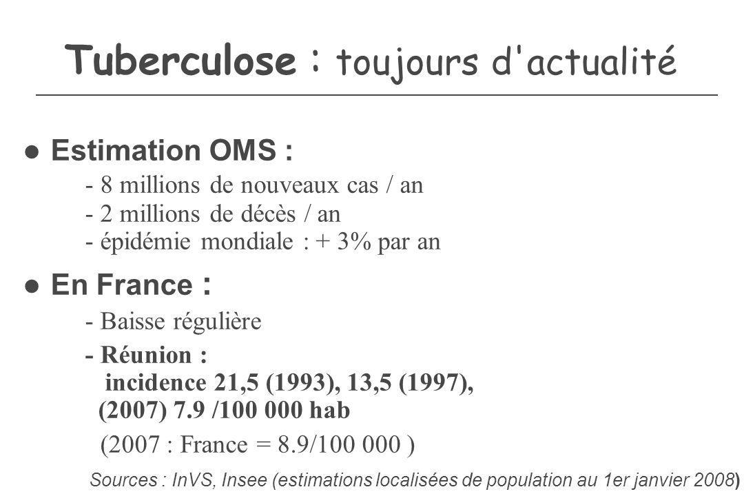 Tuberculose : toujours d'actualité Estimation OMS : - 8 millions de nouveaux cas / an - 2 millions de décès / an - épidémie mondiale : + 3% par an En
