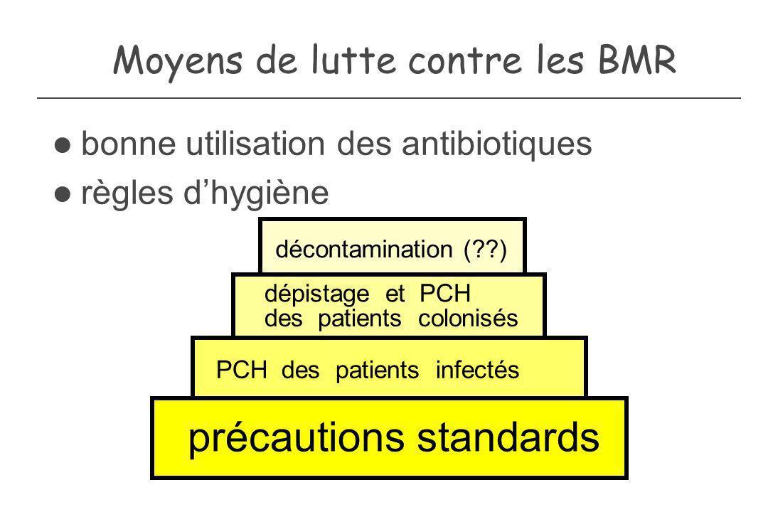 décontamination (??) Moyens de lutte contre les BMR dépistage et PCH des patients colonisés PCH des patients infectés précautions standards bonne util