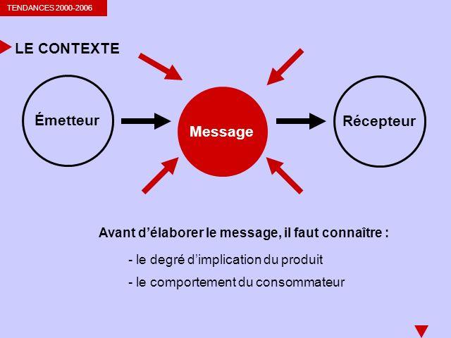 TENDANCES 2000-2006 LE CONTEXTE Émetteur Message Récepteur Avant délaborer le message, il faut connaître : - le degré dimplication du produit - le comportement du consommateur