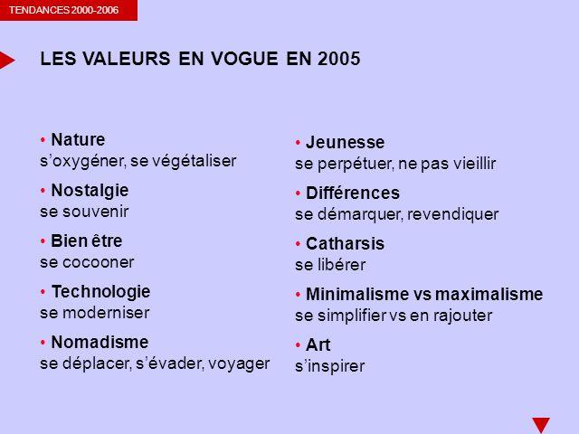 TENDANCES 2000-2006 LES VALEURS EN VOGUE EN 2005 Nature soxygéner, se végétaliser Nostalgie se souvenir Bien être se cocooner Technologie se modernise