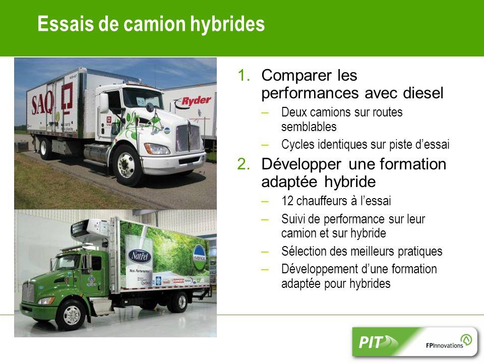 Essais de camion hybrides 1.Comparer les performances avec diesel – Deux camions sur routes semblables – Cycles identiques sur piste dessai 2.Développ
