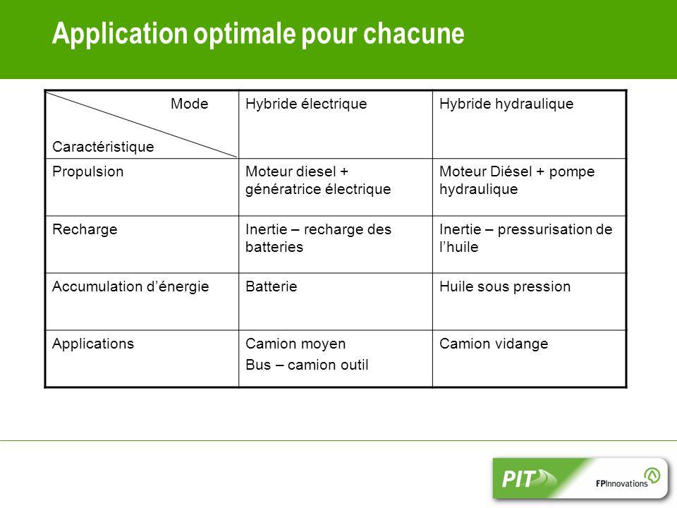 Application optimale pour chacune Mode Caractéristique Hybride électriqueHybride hydraulique PropulsionMoteur diesel + génératrice électrique Moteur D