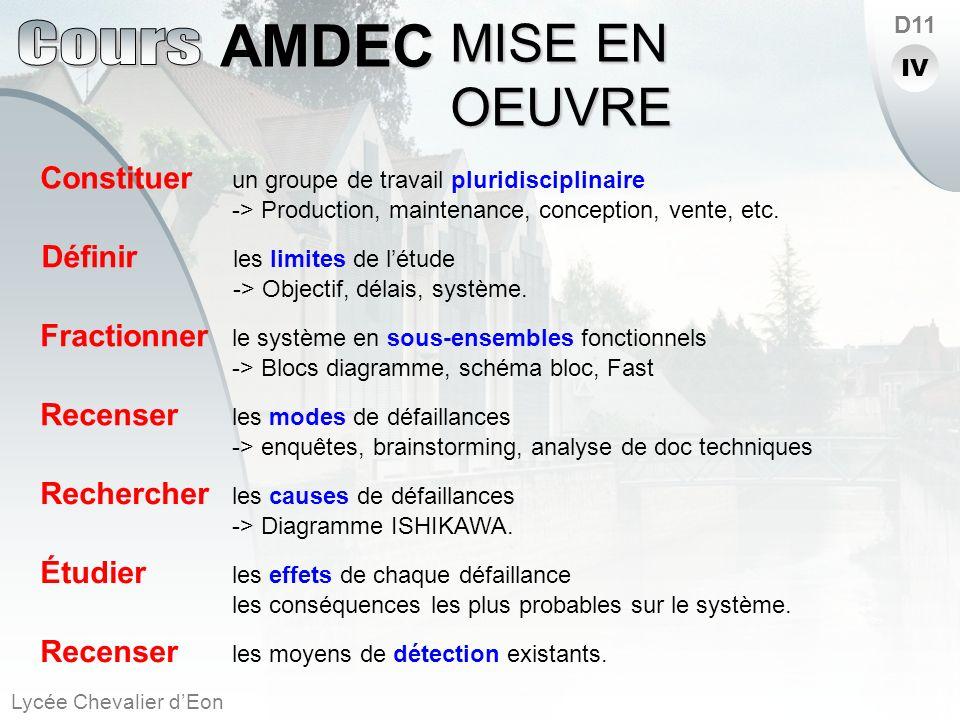 Lycée Chevalier dEon AMDEC D11 Constituer un groupe de travail pluridisciplinaire -> Production, maintenance, conception, vente, etc. Définir les limi