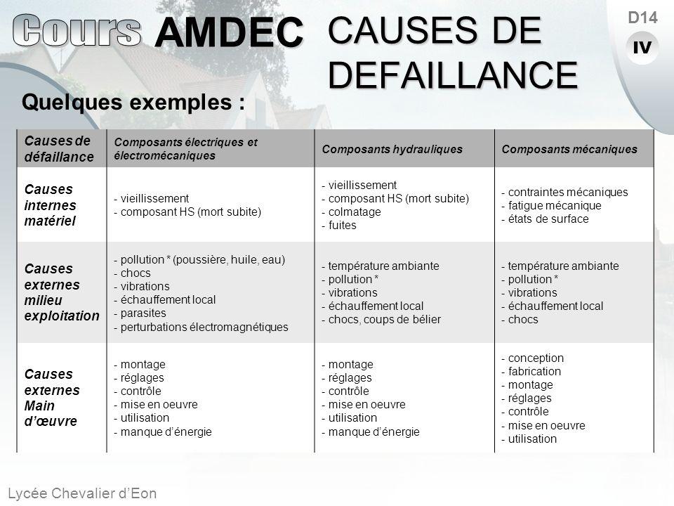 Lycée Chevalier dEon AMDEC D14 Causes de défaillance Composants électriques et électromécaniques Composants hydrauliquesComposants mécaniques Causes i
