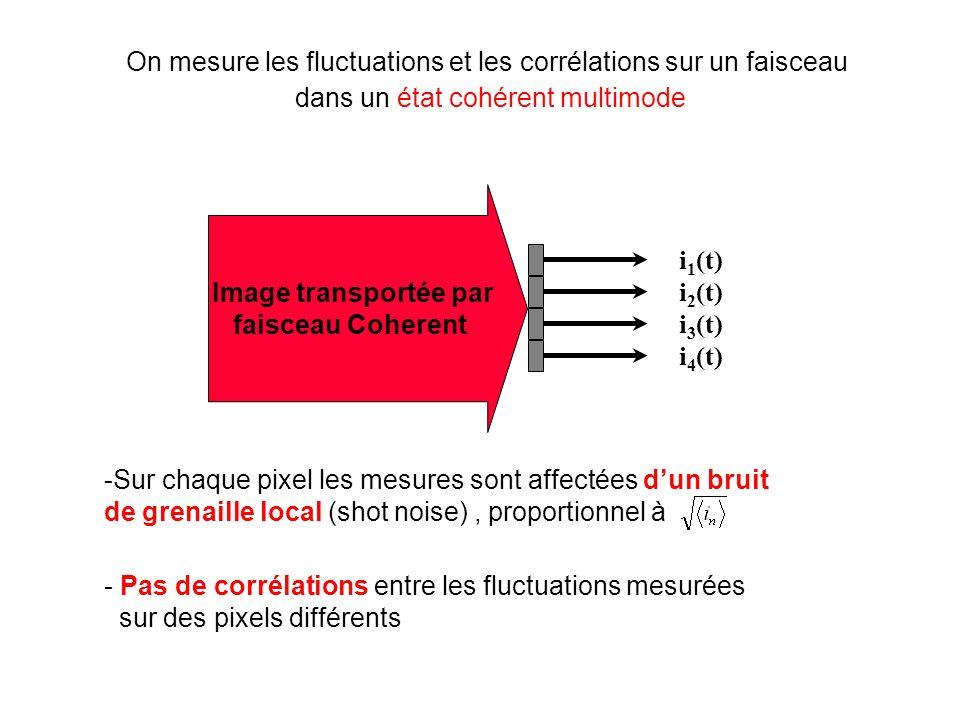 On mesure les fluctuations et les corrélations sur un faisceau dans un état cohérent multimode light beam Image transportée par faisceau Coherent i 1 (t) i 2 (t) i 3 (t) i 4 (t) -Sur chaque pixel les mesures sont affectées dun bruit de grenaille local (shot noise), proportionnel à - Pas de corrélations entre les fluctuations mesurées sur des pixels différents