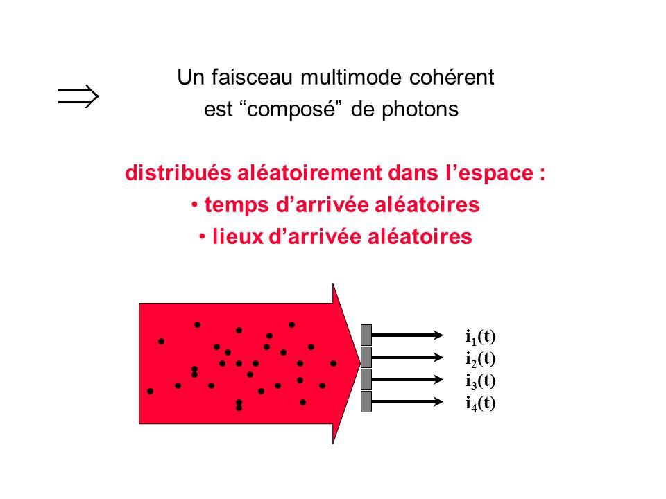 Un faisceau multimode cohérent est composé de photons distribués aléatoirement dans lespace : temps darrivée aléatoires lieux darrivée aléatoires light beam i 1 (t) i 2 (t) i 3 (t) i 4 (t)