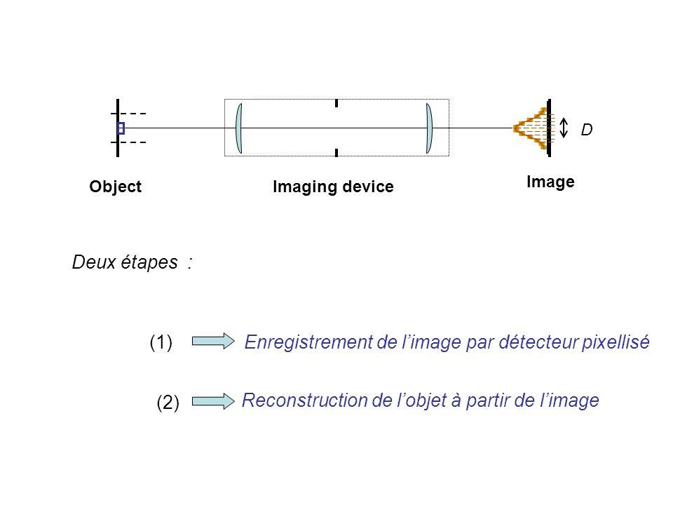 Object Image Imaging device Enregistrement de limage par détecteur pixellisé D Reconstruction de lobjet à partir de limage (1) (2) Deux étapes :