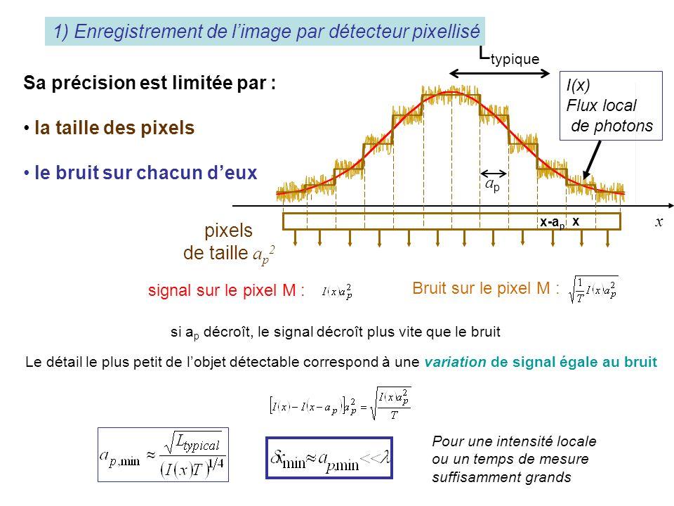 pixels de taille a p 2 Sa précision est limitée par : la taille des pixels le bruit sur chacun deux L typique I(x) Flux local de photons x apap signal sur le pixel M : Bruit sur le pixel M : Le détail le plus petit de lobjet détectable correspond à une variation de signal égale au bruit x-a p x si a p décroît, le signal décroît plus vite que le bruit Pour une intensité locale ou un temps de mesure suffisamment grands 1) Enregistrement de limage par détecteur pixellisé