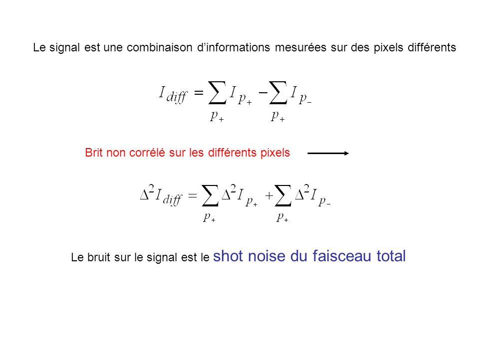 Le signal est une combinaison dinformations mesurées sur des pixels différents Brit non corrélé sur les différents pixels Le bruit sur le signal est le shot noise du faisceau total
