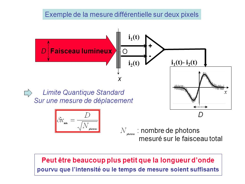 light beam i 1 (t) i 2 (t) Faisceau lumineux i 1 (t)- i 2 (t) + - x O D Limite Quantique Standard Sur une mesure de déplacement : nombre de photons mesuré sur le faisceau total x D Exemple de la mesure différentielle sur deux pixels Peut être beaucoup plus petit que la longueur donde pourvu que lintensité ou le temps de mesure soient suffisants
