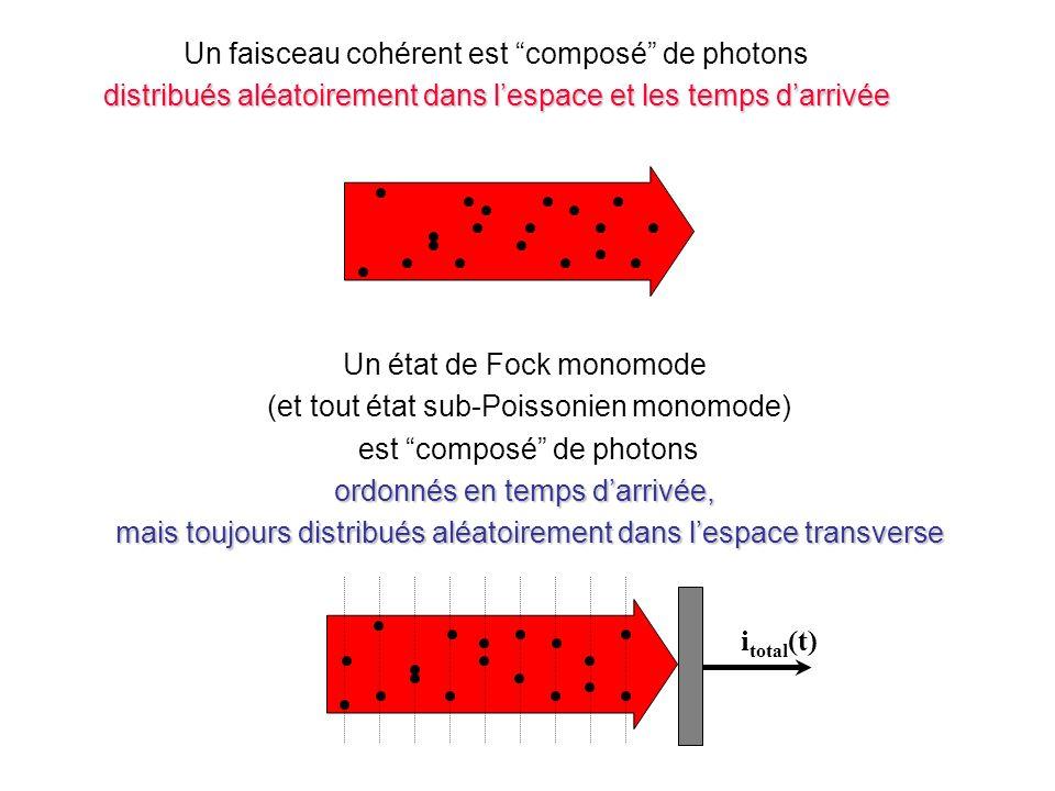 Un état de Fock monomode (et tout état sub-Poissonien monomode) est composé de photons ordonnés en temps darrivée, mais toujours distribués aléatoirement dans lespace transverse mais toujours distribués aléatoirement dans lespace transverse Un faisceau cohérent est composé de photons distribués aléatoirement dans lespace et les temps darrivée light beam i total (t)