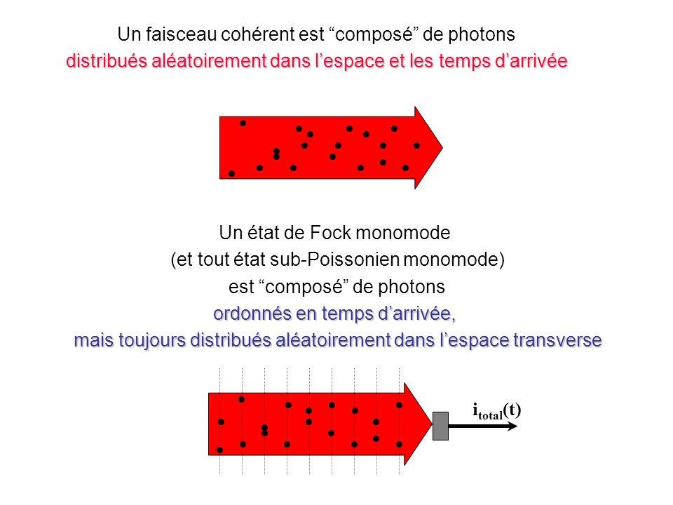 Un état de Fock monomode (et tout état sub-Poissonien monomode) est composé de photons ordonnés en temps darrivée, mais toujours distribués aléatoirement dans lespace transverse mais toujours distribués aléatoirement dans lespace transverse Un faisceau cohérent est composé de photons distribués aléatoirement dans lespace et les temps darrivée light beam i total (t) light beam