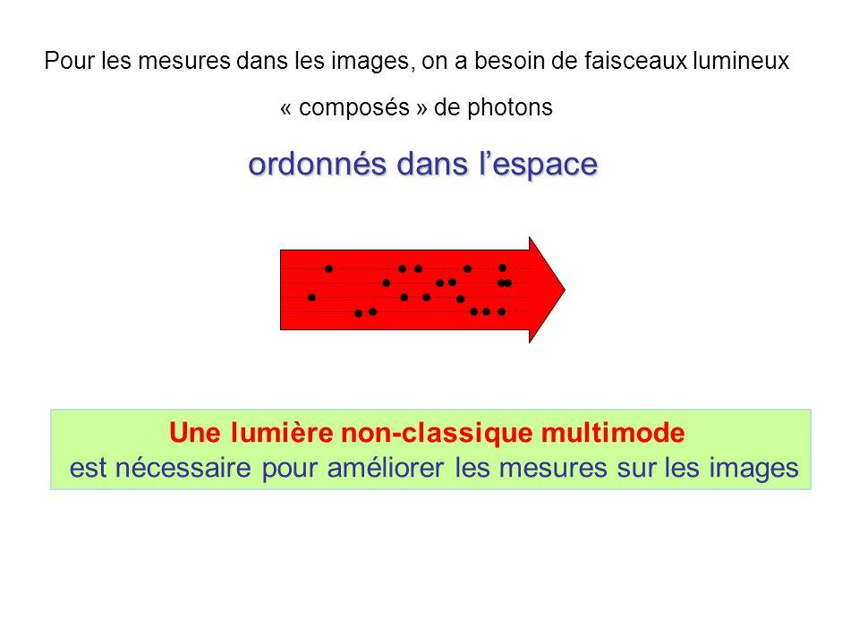 Pour les mesures dans les images, on a besoin de faisceaux lumineux « composés » de photons ordonnés dans lespace ordonnés dans lespace light beam Une lumière non-classique multimode est nécessaire pour améliorer les mesures sur les images