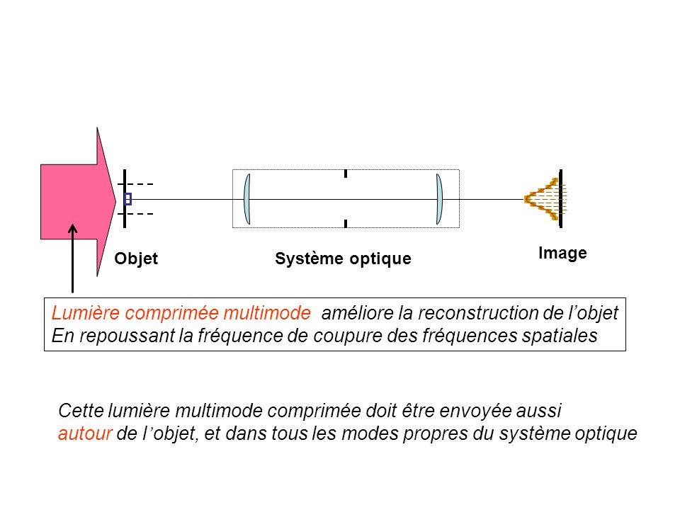 Objet Image Système optique Lumière comprimée multimode améliore la reconstruction de lobjet En repoussant la fréquence de coupure des fréquences spatiales Cette lumière multimode comprimée doit être envoyée aussi autour de l objet, et dans tous les modes propres du système optique
