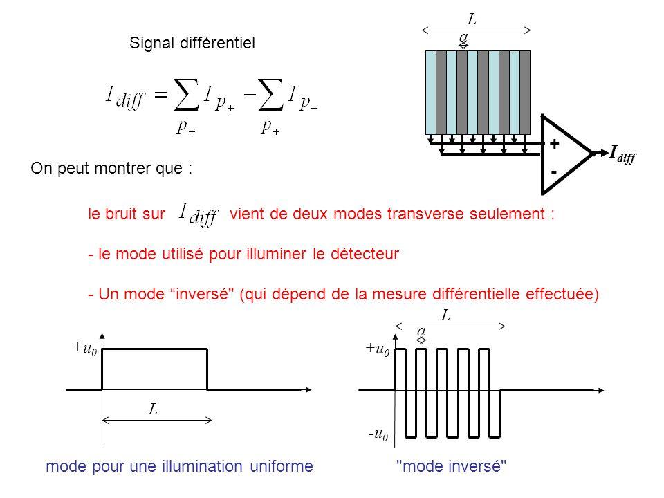 Signal différentiel I diff + - le bruit sur vient de deux modes transverse seulement : - le mode utilisé pour illuminer le détecteur - Un mode inversé (qui dépend de la mesure différentielle effectuée) +u 0 -u 0 +u 0 mode pour une illumination uniforme mode inversé L a L L a On peut montrer que :