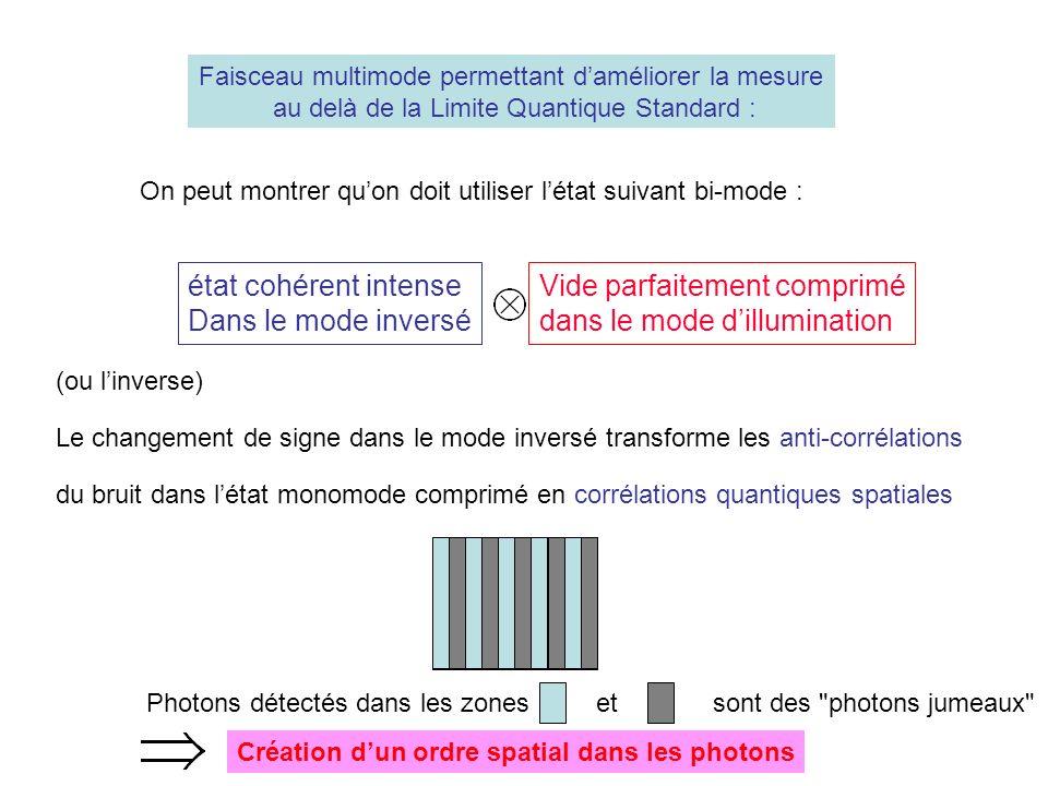Faisceau multimode permettant daméliorer la mesure au delà de la Limite Quantique Standard : Vide parfaitement comprimé dans le mode dillumination état cohérent intense Dans le mode inversé On peut montrer quon doit utiliser létat suivant bi-mode : (ou linverse) Le changement de signe dans le mode inversé transforme les anti-corrélations du bruit dans létat monomode comprimé en corrélations quantiques spatiales Photons détectés dans les zones et sont des photons jumeaux Création dun ordre spatial dans les photons