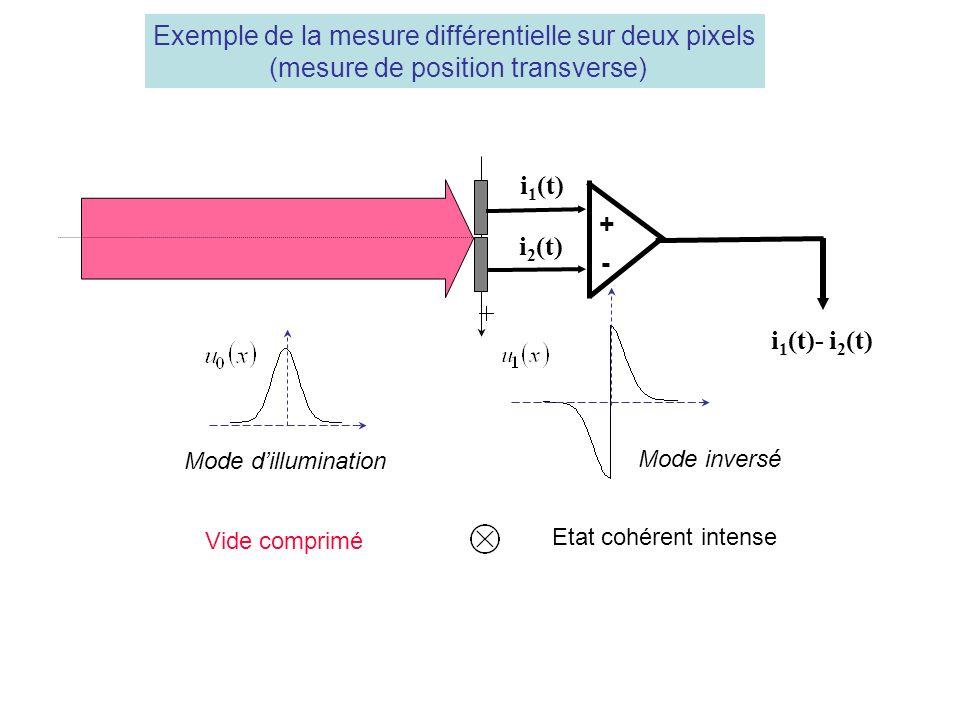 i 1 (t)- i 2 (t) i 1 (t) i 2 (t) + - Exemple de la mesure différentielle sur deux pixels (mesure de position transverse) Mode dillumination Mode inversé Vide comprimé Etat cohérent intense