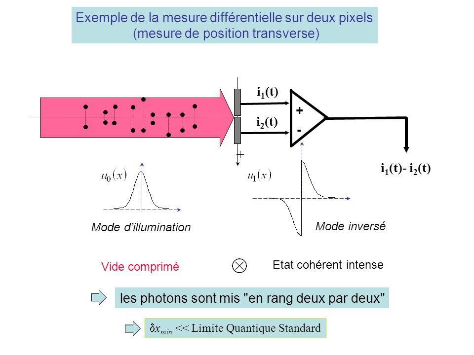 x min << Limite Quantique Standard i 1 (t)- i 2 (t) light beam i 1 (t) i 2 (t) + - Exemple de la mesure différentielle sur deux pixels (mesure de position transverse) Mode dillumination Mode inversé Vide comprimé Etat cohérent intense les photons sont mis en rang deux par deux