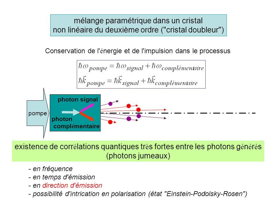 mélange paramétrique dans un cristal non linéaire du deuxième ordre ( cristal doubleur ) pompe Conservation de l é nergie et de l impulsion dans le processus existence de corr é lations quantiques tr è s fortes entre les photons g é n é r é s (photons jumeaux) photon signal photon compl é mentaire - en fréquence - en temps d émission - en direction d émission - possibilité d intrication en polarisation (état Einstein-Podolsky-Rosen )