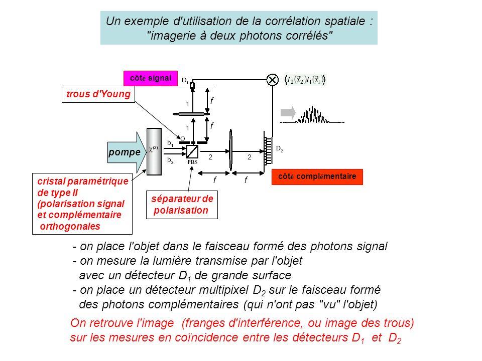 Un exemple d utilisation de la corrélation spatiale : imagerie à deux photons corrélés pompe - on place l objet dans le faisceau formé des photons signal - on mesure la lumière transmise par l objet avec un détecteur D 1 de grande surface - on place un détecteur multipixel D 2 sur le faisceau formé des photons complémentaires (qui n ont pas vu l objet) trous d Young On retrouve l image (franges d interférence, ou image des trous) sur les mesures en coïncidence entre les détecteurs D 1 et D 2 cristal paramétrique de type II (polarisation signal et complémentaire orthogonales côt é signal côt é compl é mentaire séparateur de polarisation