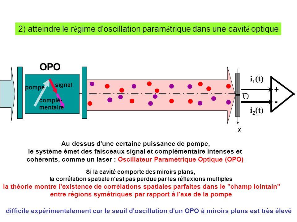 i 1 (t) i 2 (t) + - x O Au dessus d une certaine puissance de pompe, le système émet des faisceaux signal et complémentaire intenses et cohérents, comme un laser : Oscillateur Paramétrique Optique (OPO) OPO Si la cavité comporte des miroirs plans, la corrélation spatiale n est pas perdue par les réflexions multiples la théorie montre l existence de corrélations spatiales parfaites dans le champ lointain entre régions symétriques par rapport à l axe de la pompe 2) atteindre le r é gime d oscillation param é trique dans une cavit é optique pompe signal complé- mentaire difficile expérimentalement car le seuil d oscillation d un OPO à miroirs plans est très élevé