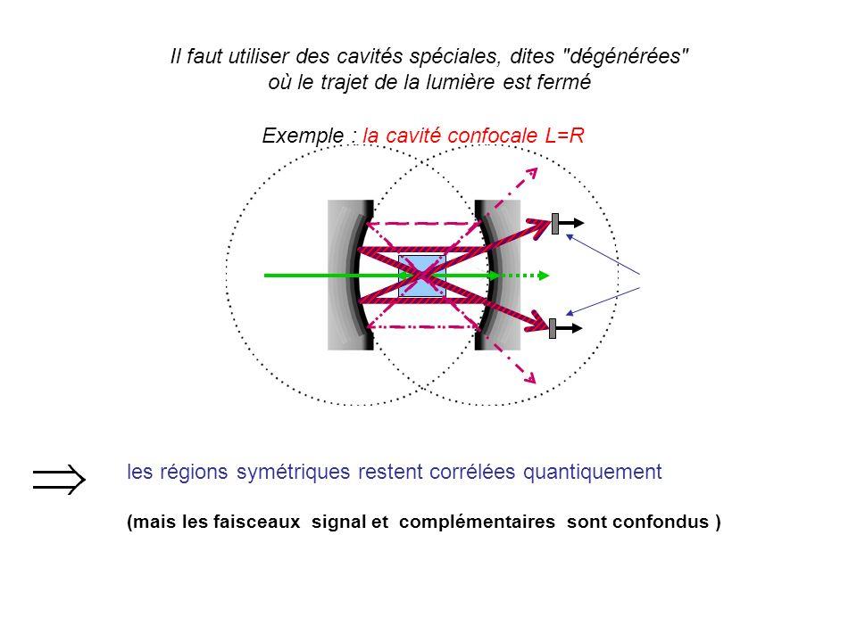 les régions symétriques restent corrélées quantiquement (mais les faisceaux signal et complémentaires sont confondus ) Il faut utiliser des cavités spéciales, dites dégénérées où le trajet de la lumière est fermé Exemple : la cavité confocale L=R