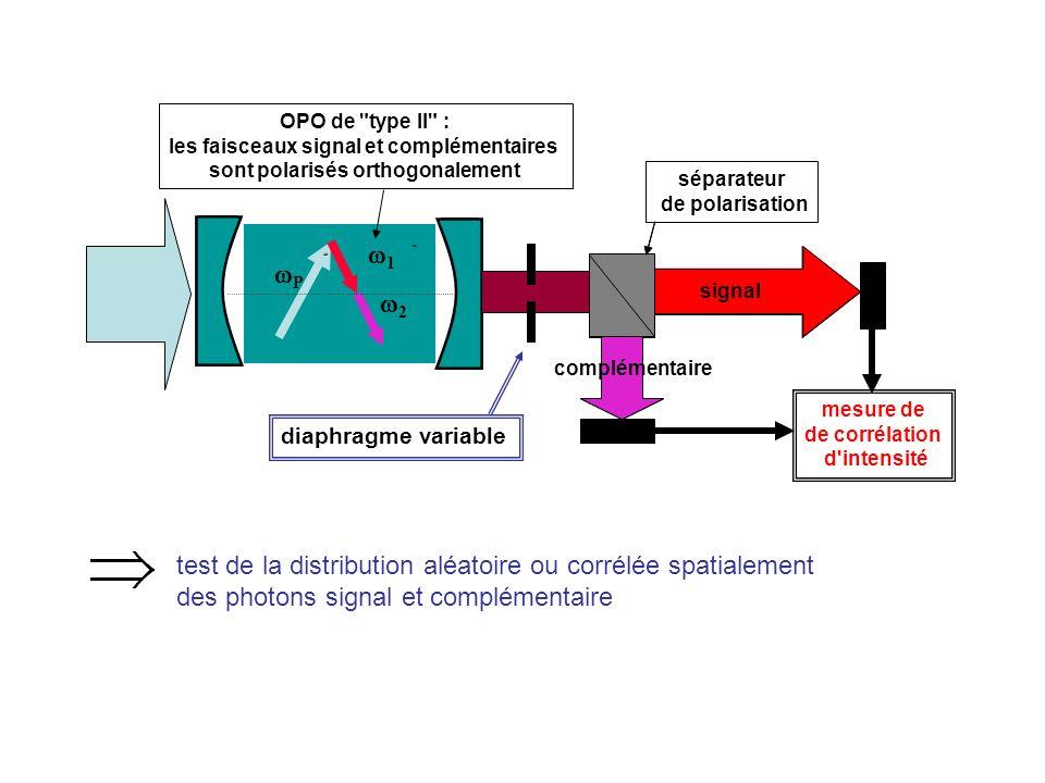 P 1 2 signal OPO de type II : les faisceaux signal et complémentaires sont polarisés orthogonalement séparateur de polarisation signal complémentaire mesure de de corrélation d intensité diaphragme variable test de la distribution aléatoire ou corrélée spatialement des photons signal et complémentaire