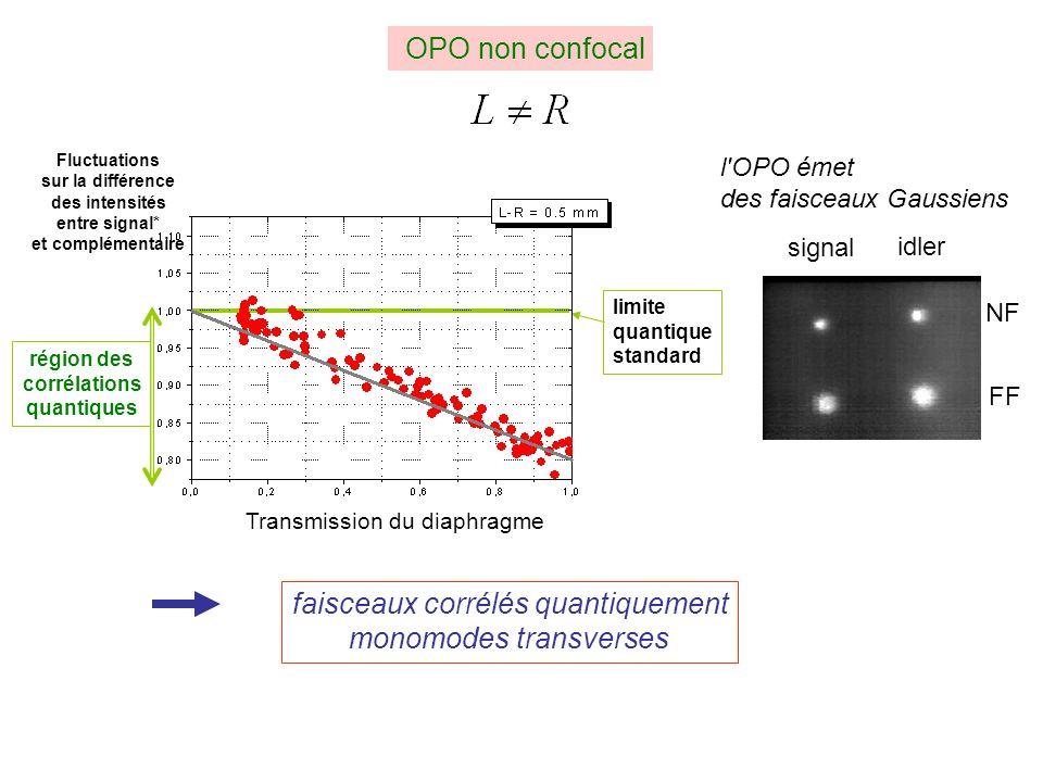 Fluctuations sur la différence des intensités entre signal* et complémentaire Transmission du diaphragme limite quantique standard région des corrélations quantiques OPO non confocal faisceaux corrélés quantiquement monomodes transverses signal idler NF FF l OPO émet des faisceaux Gaussiens