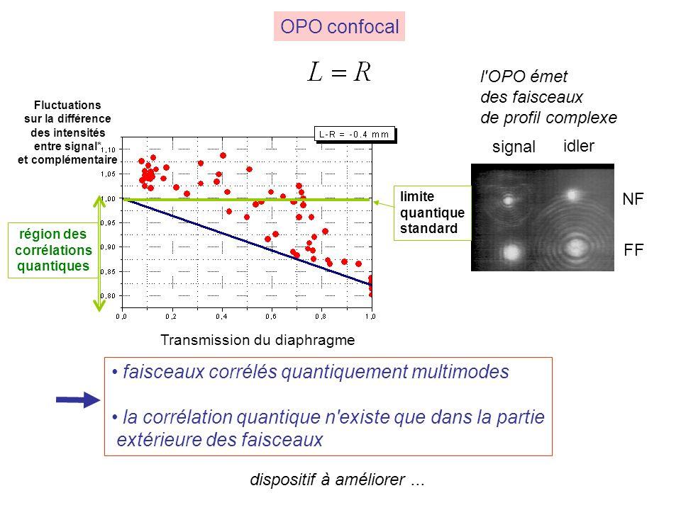 OPO confocal faisceaux corrélés quantiquement multimodes la corrélation quantique n existe que dans la partie extérieure des faisceaux signal idler NF FF Fluctuations sur la différence des intensités entre signal* et complémentaire région des corrélations quantiques Transmission du diaphragme limite quantique standard l OPO émet des faisceaux de profil complexe dispositif à améliorer...