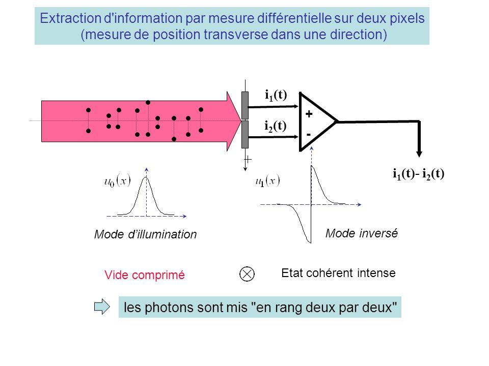 i 1 (t)- i 2 (t) light beam i 1 (t) i 2 (t) + - Extraction d information par mesure différentielle sur deux pixels (mesure de position transverse dans une direction) Mode dillumination Mode inversé Vide comprimé Etat cohérent intense les photons sont mis en rang deux par deux