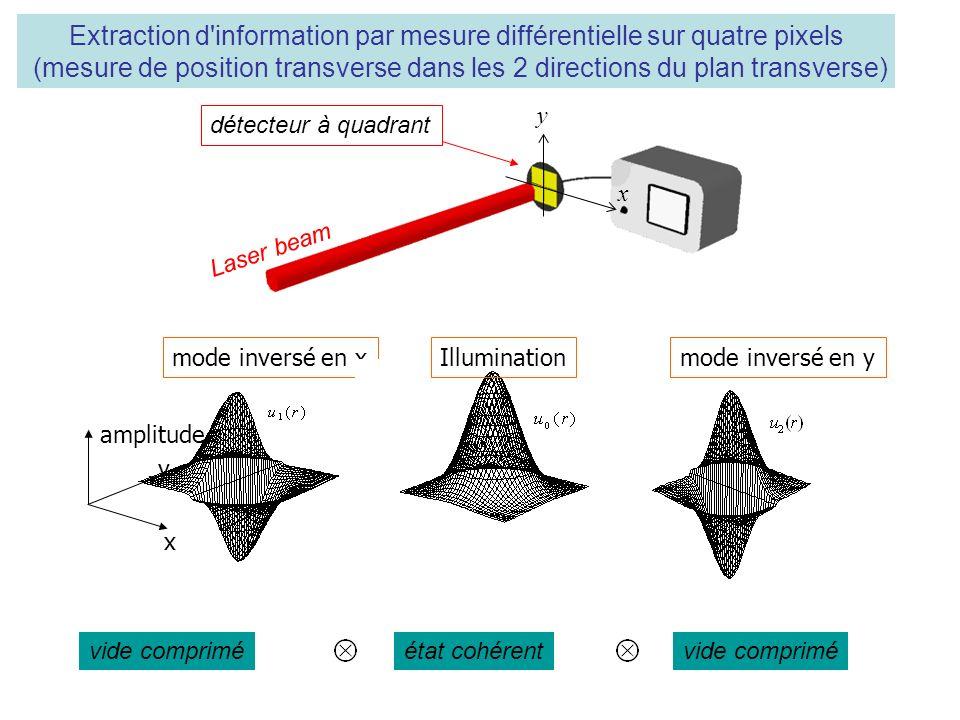 mode inversé en xmode inversé en yIllumination y x amplitude vide comprimé état cohérent x y Laser beam Extraction d information par mesure différentielle sur quatre pixels (mesure de position transverse dans les 2 directions du plan transverse) détecteur à quadrant