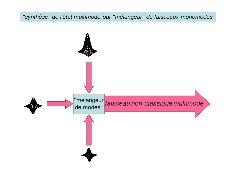 mélangeur de modes faisceau non-classique multimode x flipped mode Beam shape y flipped mode synthèse de l état multimode par mélangeur de faisceaux monomodes