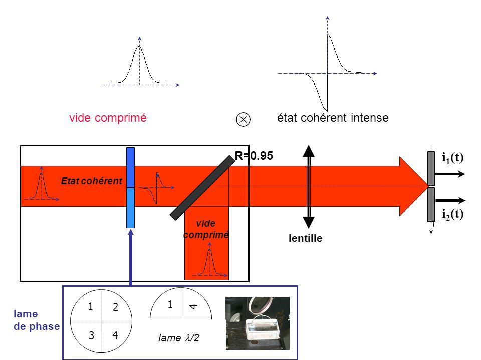 vide compriméétat cohérent intense light beam lame de phase Etat cohérent vide comprimé R=0.95 i 1 (t) i 2 (t) lentille 1 2 3 4 1 4 3 4 lame /2