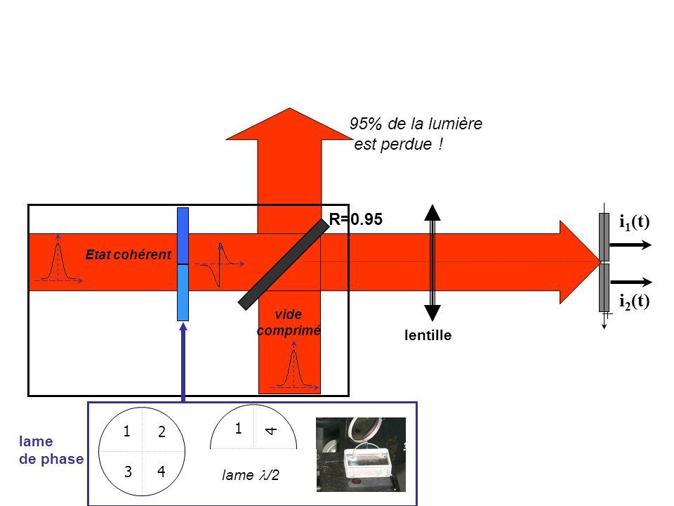 light beam lame de phase Etat cohérent vide comprimé R=0.95 i 1 (t) i 2 (t) lentille 1 2 3 4 1 4 3 4 lame /2 95% de la lumière est perdue !