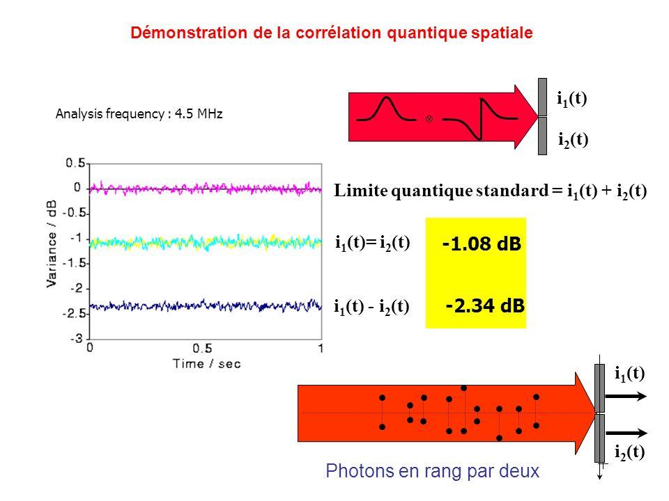 Démonstration de la corrélation quantique spatiale Analysis frequency : 4.5 MHz light beam i 1 (t) i 2 (t) i 1 (t)= i 2 (t) i 1 (t) - i 2 (t) Limite quantique standard = i 1 (t) + i 2 (t) -1.08 dB -2.34 dB light beam i 1 (t) i 2 (t) Photons en rang par deux