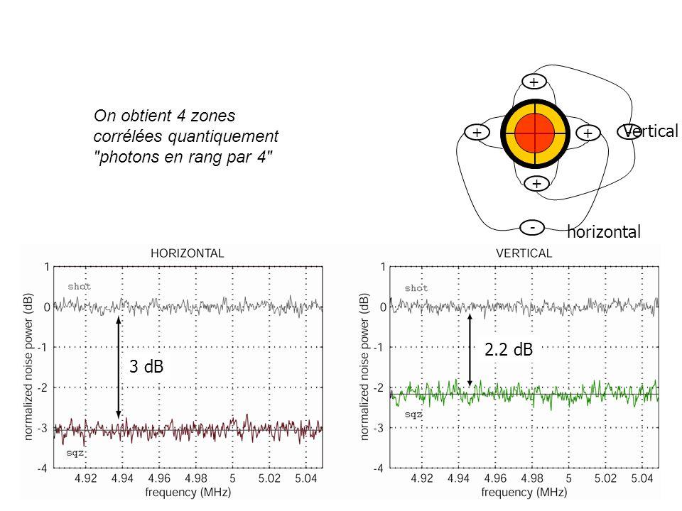 horizontal + + + + - Vertical - 3 dB 2.2 dB On obtient 4 zones corrélées quantiquement photons en rang par 4