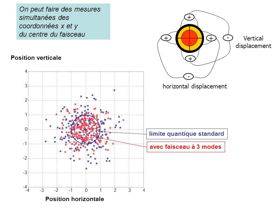 Vertical displacement horizontal displacement + + + + - - Position horizontale Position verticale limite quantique standard avec faisceau à 3 modes On