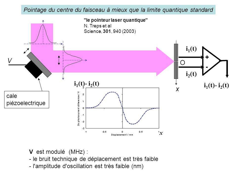 Pointage du centre du faisceau à mieux que la limite quantique standard i 1 (t)- i 2 (t) x light beam i 1 (t) i 2 (t) + - O V i 1 (t)- i 2 (t) x V est modulé (MHz) : - le bruit technique de déplacement est très faible - l amplitude d oscillation est très faible (nm) cale piézoelectrique le pointeur laser quantique N.