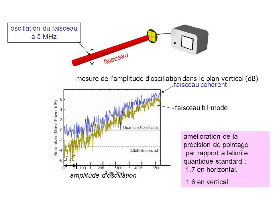 1 A amélioration de la précision de pointage par rapport à lalimite quantique standard : 1.7 en horizontal, 1.6 en vertical faisceau mesure de l amplitude d oscillation dans le plan vertical (dB) faisceau cohérent faisceau tri-mode amplitude d oscillation 1 A oscillation du faisceau à 5 MHz